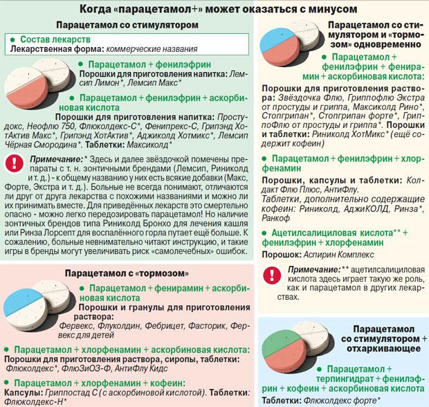 Опасные сочетания парацетамола