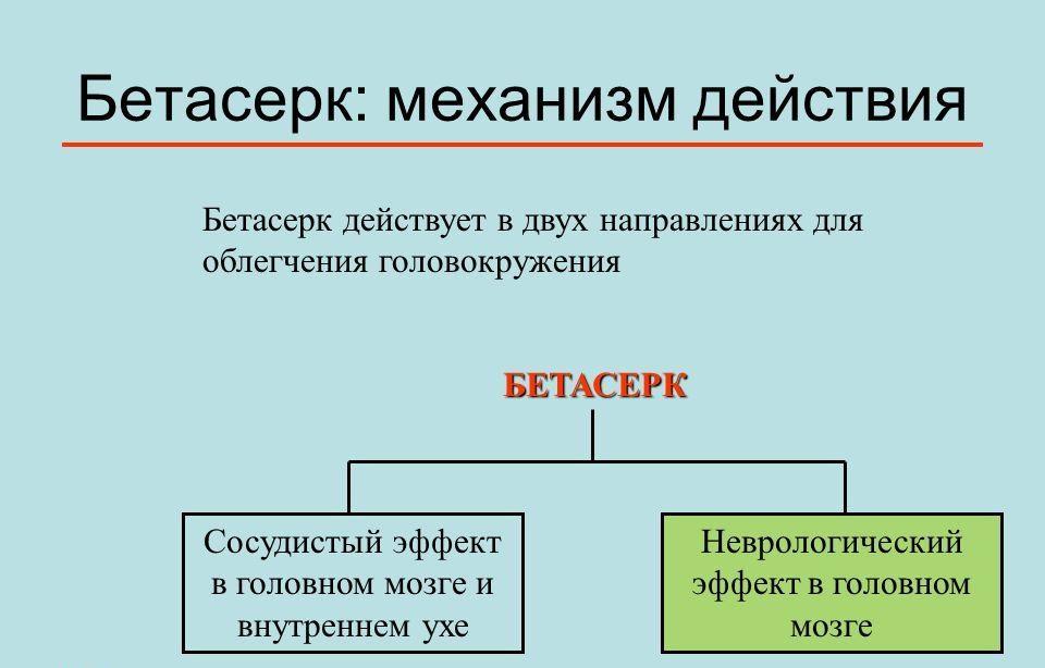 Механизм действия Бетасерка
